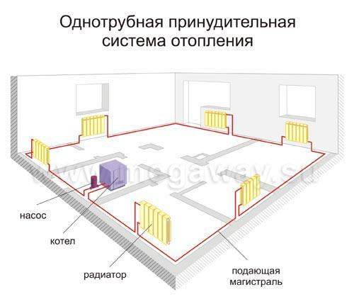 Монтаж радиаторов водяного отопления